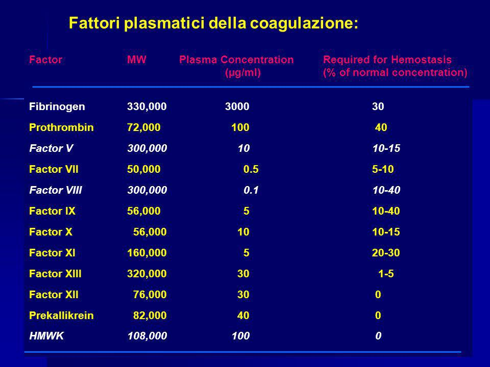 FactorMW Plasma Concentration Required for Hemostasis (µg/ml) (% of normal concentration) Fibrinogen330,000300030 Prothrombin72,000 100 40 Factor V300