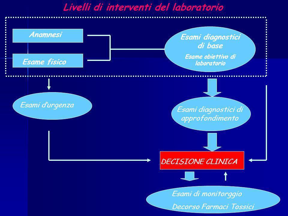 Livelli di interventi del laboratorio Esami durgenza Anamnesi Esame fisico Esami diagnostici di base Esame obiettivo di laboratorio Esami diagnostici