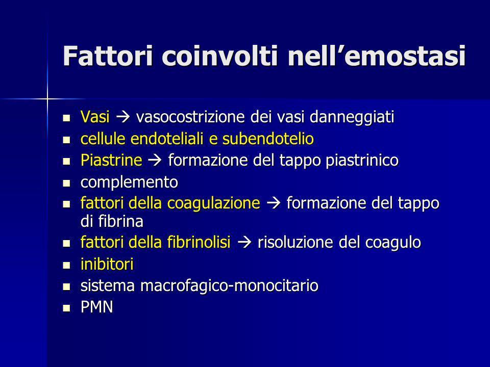 FactorMW Plasma Concentration Required for Hemostasis (µg/ml) (% of normal concentration) Fibrinogen330,000300030 Prothrombin72,000 100 40 Factor V300,000 1010-15 Factor VII50,000 0.55-10 Factor VIII300,000 0.110-40 Factor IX 56,000 510-40 Factor X 56,000 1010-15 Factor XI160,000 520-30 Factor XIII320,000 30 1-5 Factor XII 76,000 30 0 Prekallikrein 82,000 40 0 HMWK108,000 100 0 Fattori plasmatici della coagulazione: