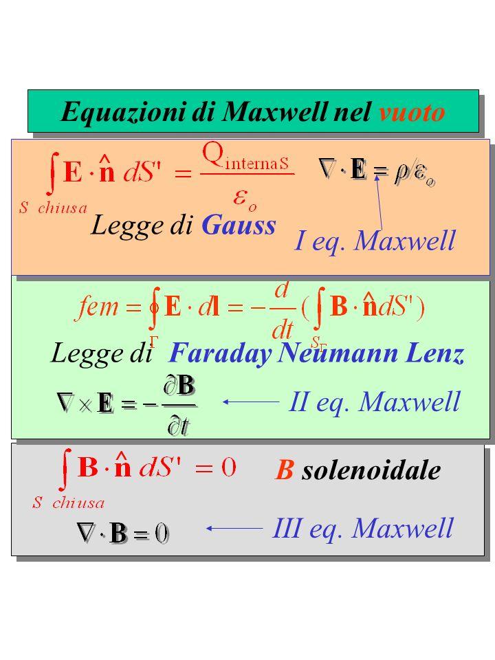 B solenoidale ^ Legge di Faraday Neumann Lenz ^ Legge di Gauss ^ Equazioni di Maxwell nel vuoto I eq.