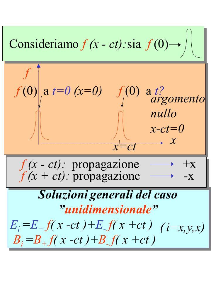 Soluzioni generali del caso unidimensionale E i =E + f( x -ct )+E - f( x +ct ) B i =B + f( x -ct )+B - f( x +ct ) Soluzioni generali del caso unidimensionale E i =E + f( x -ct )+E - f( x +ct ) B i =B + f( x -ct )+B - f( x +ct ) f (x - ct): propagazione +x f (x + ct): propagazione -x f x f (0) a t=0 (x=0) f (0) a t.