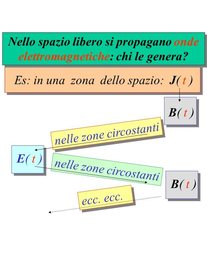 Es: in una zona dello spazio: J( t ) Nello spazio libero si propagano onde elettromagnetiche: chi le genera? E( t )E( t )B( t ) nelle zone circostanti