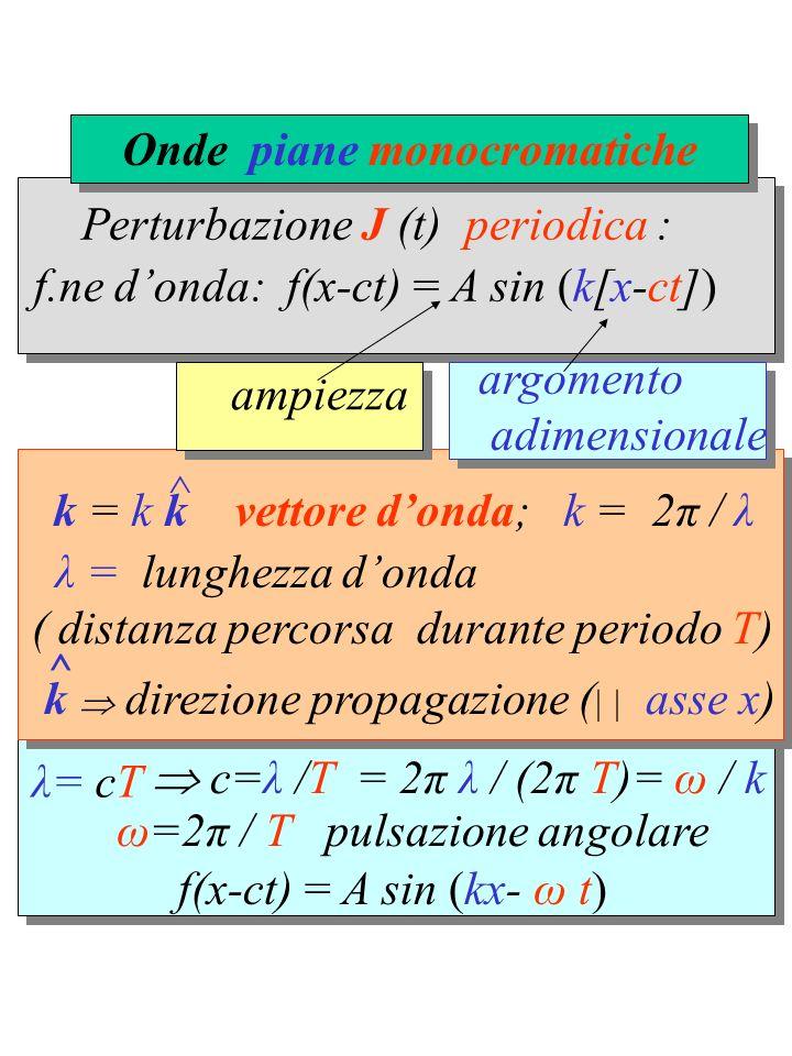 Perturbazione J (t) periodica : λ= cT f(x-ct) = A sin (kx- ω t) k = k k vettore donda; k = 2π / λ ^ λ = lunghezza donda ( distanza percorsa durante periodo T) k direzione propagazione (     asse x) ^ f.ne donda: f(x-ct) = A sin (k[x-ct]) ampiezza argomento adimensionale c=λ /T = 2π λ / (2π T)= ω / k ω=2π / T pulsazione angolare Onde piane monocromatiche