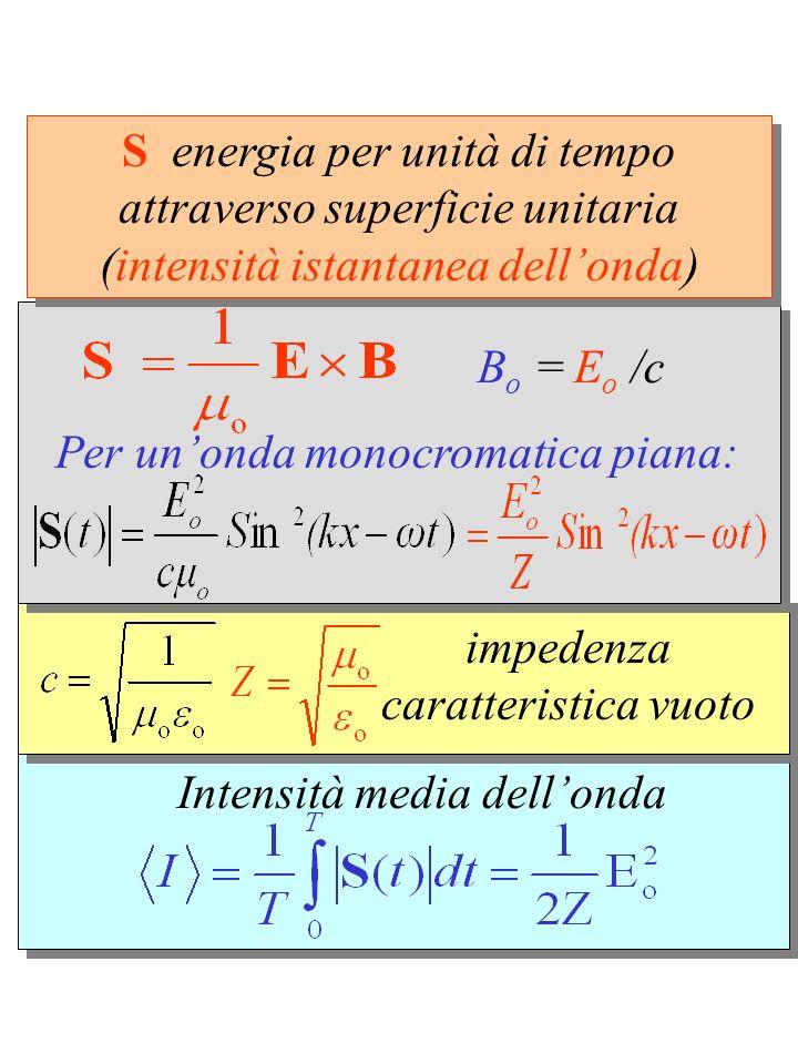 Intensità media dellonda impedenza caratteristica vuoto B o = E o /c Per unonda monocromatica piana: S energia per unità di tempo attraverso superficie unitaria (intensità istantanea dellonda)