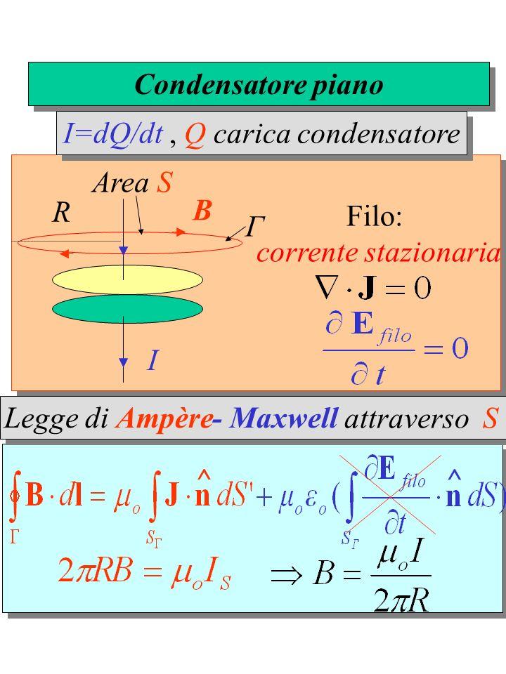 I B Filo: corrente stazionaria Γ R Area S Condensatore piano I=dQ/dt, Q carica condensatore ^ ^ attraverso S Legge di Ampère- Maxwell