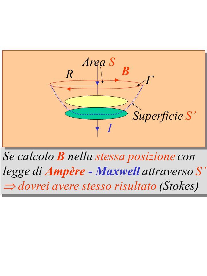 Se calcolo B nella stessa posizione con dovrei avere stesso risultato (Stokes) Se calcolo B nella stessa posizione con dovrei avere stesso risultato (Stokes) attraverso S legge di Ampère- Maxwell Γ R Area S I B Superficie S