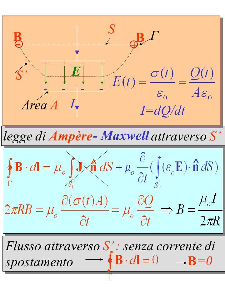 ^ ^ attraverso S legge di Ampère - Maxwell Flusso attraverso S : senza corrente di spostamento B=0 ++ + + - E I Γ S S --- Area A - + B B I=dQ/dt