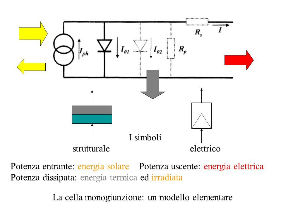 La cella monogiunzione: un modello elementare Potenza entrante: energia solare Potenza uscente: energia elettrica Potenza dissipata: energia termica e