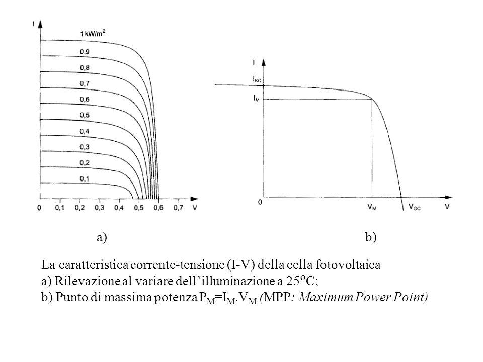 La caratteristica corrente-tensione (I-V) della cella fotovoltaica a) Rilevazione al variare dellilluminazione a 25 o C; b) Punto di massima potenza P