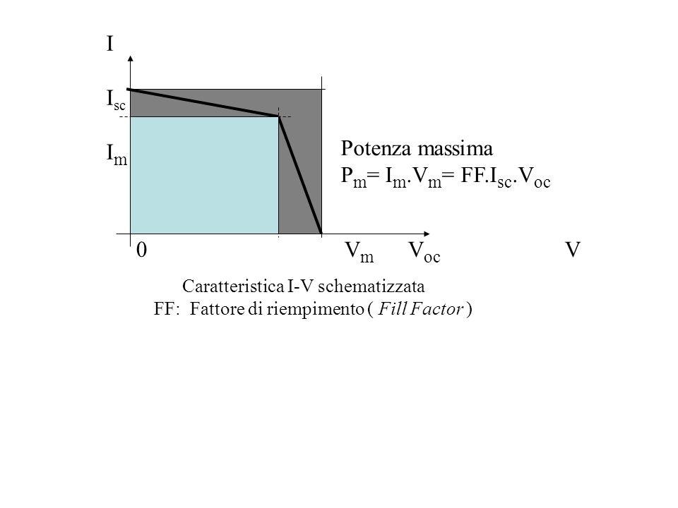 Potenza massima P m = I m.V m = FF.I sc.V oc I I sc I m 0 V m V oc V Caratteristica I-V schematizzata FF: Fattore di riempimento ( Fill Factor )