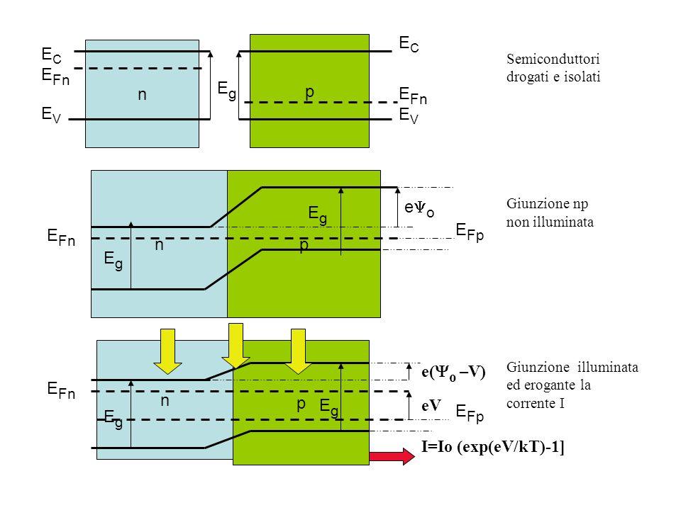 p n E C E Fn E V E C E Fn E V pn E Fn E Fp n p EgEg EgEg EgEg e o e( o –V) eV I=Io (exp(eV/kT)-1] EgEg EgEg Semiconduttori drogati e isolati Giunzione