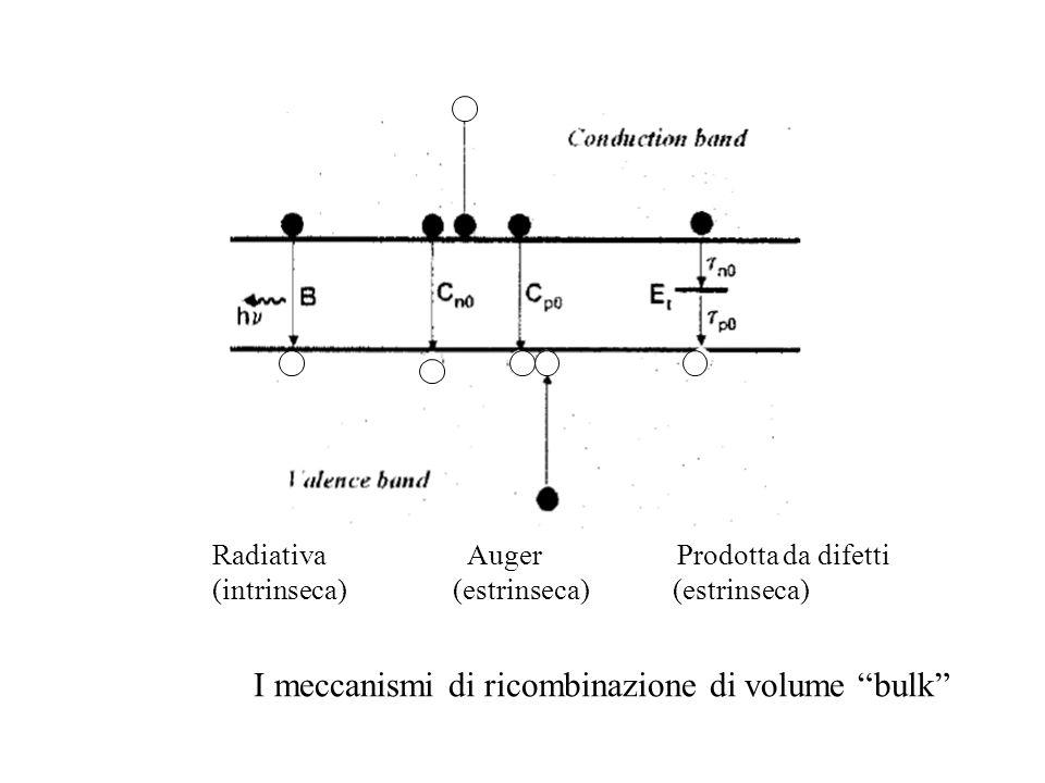 Radiativa Auger Prodotta da difetti (intrinseca) (estrinseca) (estrinseca) I meccanismi di ricombinazione di volume bulk
