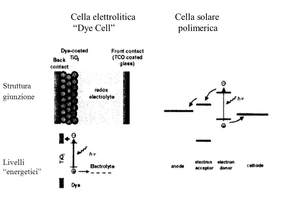 Cella elettrolitica Cella solare Dye Cell polimerica Struttura giunzione Livelli energetici
