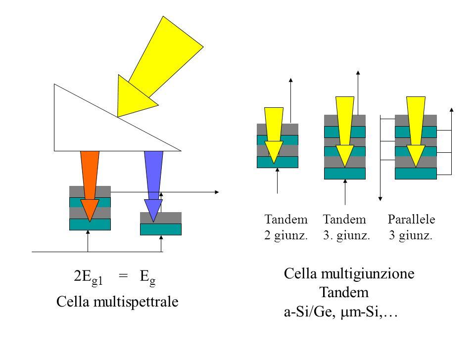 Cella multigiunzione Tandem a-Si/Ge, m m-Si,… Tandem Tandem Parallele 2 giunz. 3. giunz. 3 giunz. Cella multispettrale 2E g1 = E g