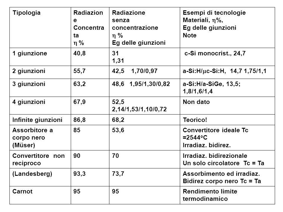 Rendimento limite termodinamico 95 Carnot Assorbimento ed irradiaz. Bidirez corpo nero Tc = Ta 73,793,3(Landesberg) Irradiaz. bidirezionale Un solo ci