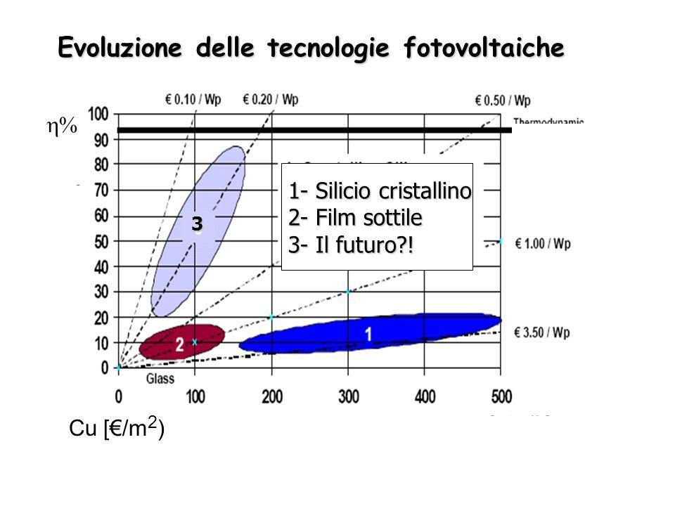 Evoluzione delle tecnologie fotovoltaiche Cu [/m 2 ) % 1- Silicio cristallino 2- Film sottile 3- Il futuro?! 3