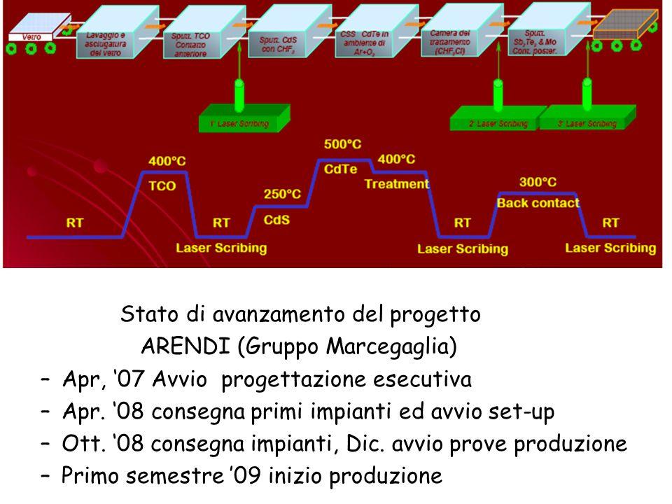 Stato di avanzamento del progetto ARENDI (Gruppo Marcegaglia) –Apr, 07 Avvio progettazione esecutiva –Apr. 08 consegna primi impianti ed avvio set-up