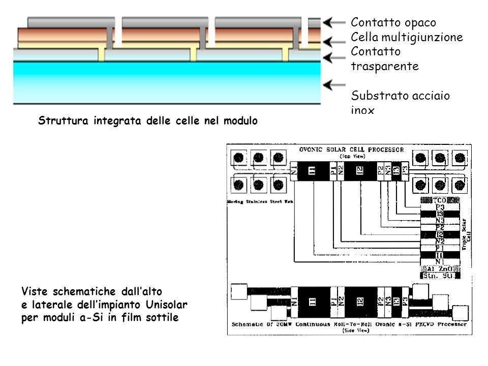 Viste schematiche dallalto e laterale dellimpianto Unisolar per moduli a-Si in film sottile Contatto opaco Cella multigiunzione Contatto trasparente S
