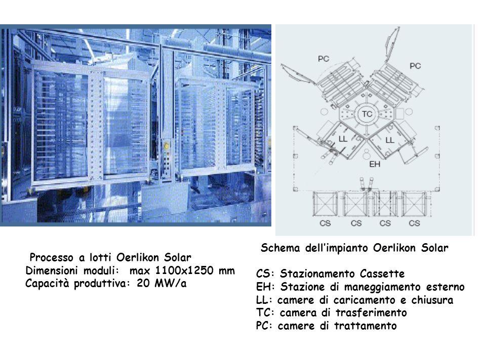 Schema dellimpianto Oerlikon Solar CS: Stazionamento Cassette EH: Stazione di maneggiamento esterno LL: camere di caricamento e chiusura TC: camera di