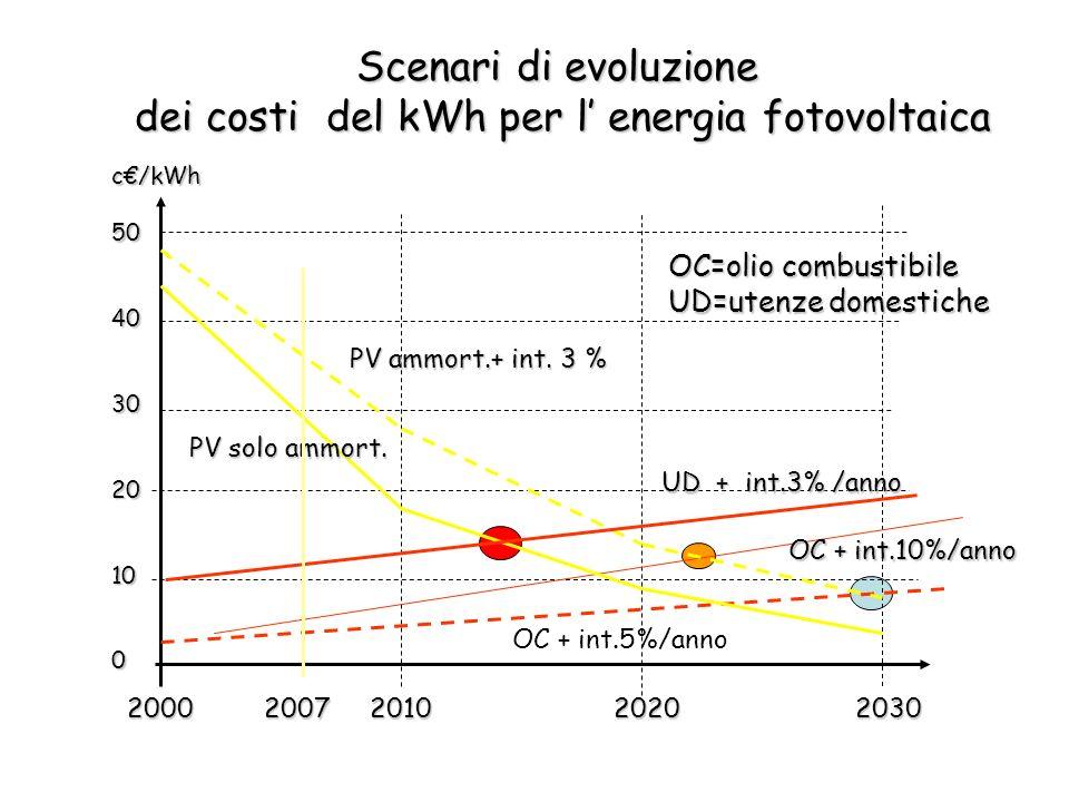 2000 2007 2010 2020 2030 c/kWh50403020100 OC + int.5%/anno OC + int.10%/anno PV solo ammort. PV ammort.+ int. 3 % UD + int.3% /anno OC=olio combustibi