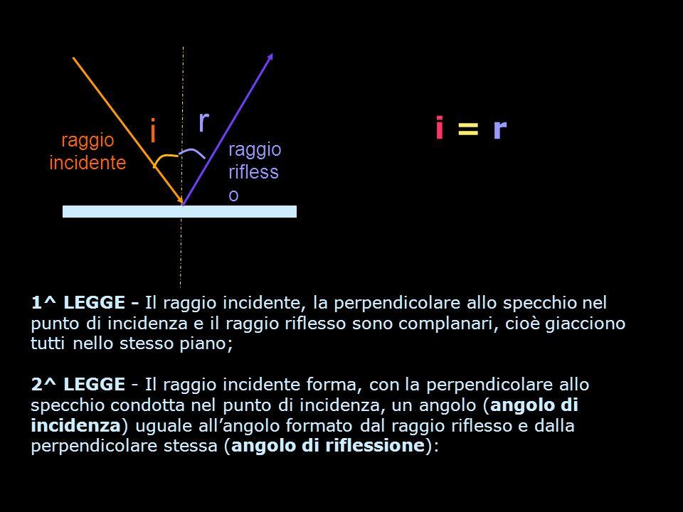 1^ LEGGE - Il raggio incidente, la perpendicolare allo specchio nel punto di incidenza e il raggio riflesso sono complanari, cioè giacciono tutti nello stesso piano; 2^ LEGGE - Il raggio incidente forma, con la perpendicolare allo specchio condotta nel punto di incidenza, un angolo (angolo di incidenza) uguale allangolo formato dal raggio riflesso e dalla perpendicolare stessa (angolo di riflessione): i raggio incidente r raggio rifless o i = r