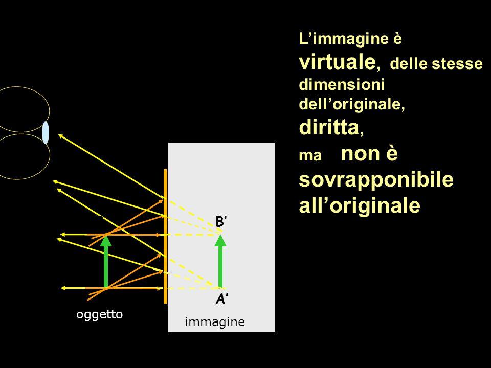 Limmagine è virtuale, delle stesse dimensioni delloriginale, diritta, ma non è sovrapponibile alloriginale A B A B oggetto immagine