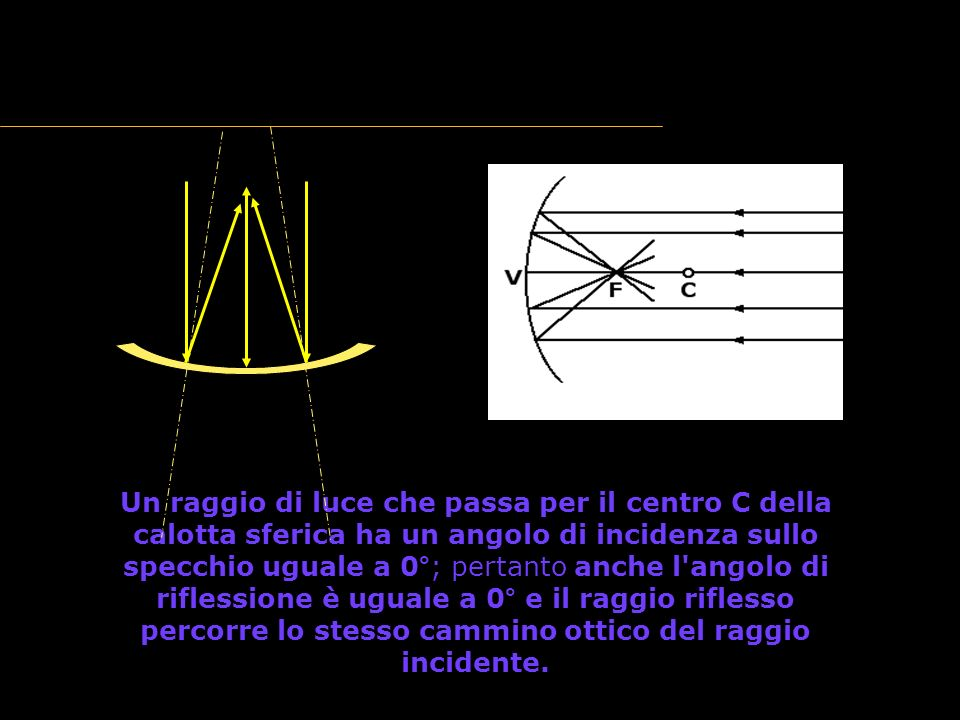 La riflessione della luce: gli specchi sferici Un raggio di luce che passa per il centro C della calotta sferica ha un angolo di incidenza sullo specchio uguale a 0°; pertanto anche l angolo di riflessione è uguale a 0° e il raggio riflesso percorre lo stesso cammino ottico del raggio incidente.