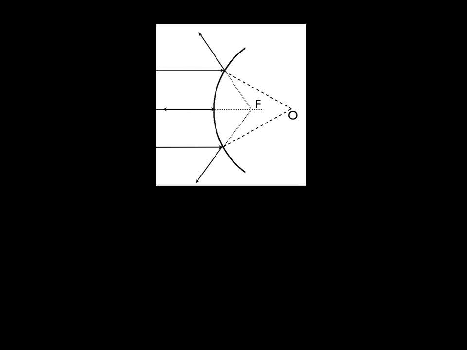I raggi paralleli allasse ottico dello specchio vengono riflessi e divergono da un punto posto dietro lo specchio, detto fuoco: non sono i raggi riflessi ad incontrarsi, bensì i loro prolungamenti.