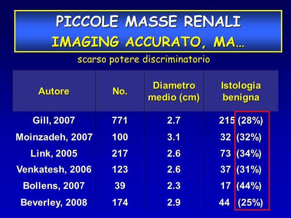 AutoreNo. Diametro medio (cm) Istologia benigna Gill, 20077712.7215 (28%) Moinzadeh, 20071003.132 (32%) Link, 20052172.673 (34%) Venkatesh, 20061232.6