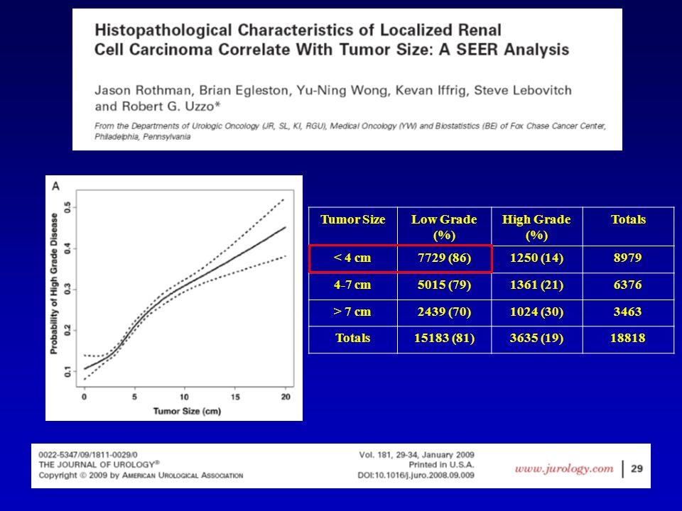 Tumor SizeLow Grade (%) High Grade (%) Totals < 4 cm7729 (86)1250 (14)8979 4-7 cm5015 (79)1361 (21)6376 > 7 cm2439 (70)1024 (30)3463 Totals15183 (81)3