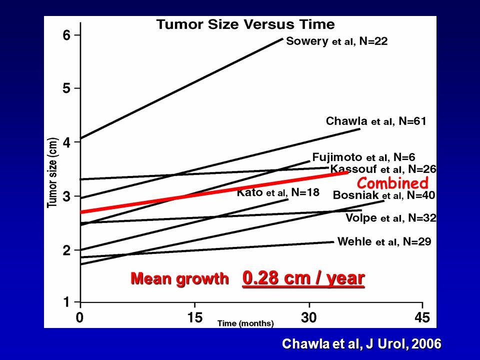 Combined Chawla et al, J Urol, 2006 Mean growth 0.28 cm / year