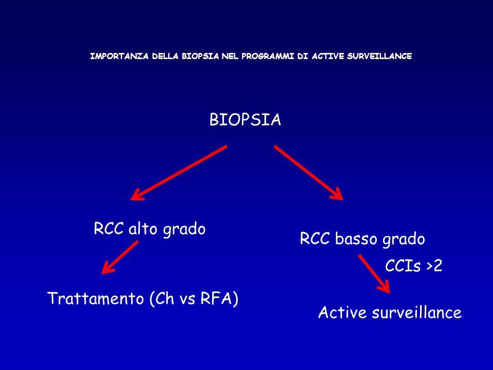 IMPORTANZA DELLA BIOPSIA NEL PROGRAMMI DI ACTIVE SURVEILLANCE BIOPSIA RCC alto grado RCC basso grado Trattamento (Ch vs RFA) CCIs >2 Active surveillan