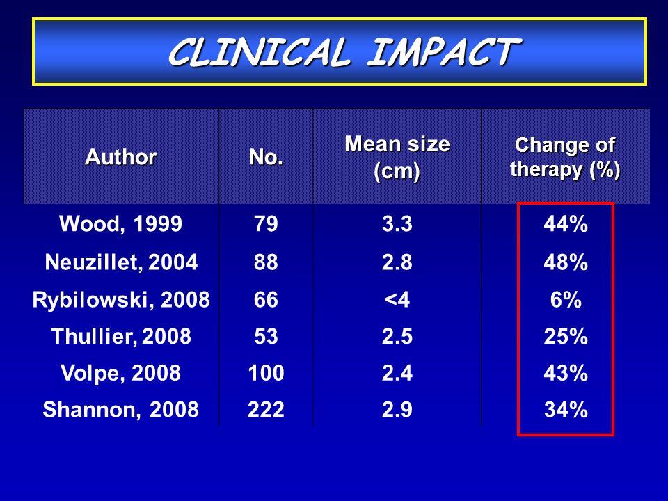 AuthorNo. Mean size (cm) Change of therapy (%) Wood, 1999793.344% Neuzillet, 2004882.848% Rybilowski, 200866<46% Thullier, 2008532.525% Volpe, 2008100