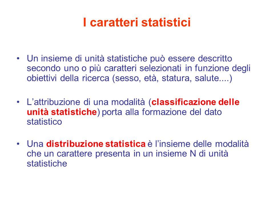 I caratteri statistici Un insieme di unità statistiche può essere descritto secondo uno o più caratteri selezionati in funzione degli obiettivi della ricerca (sesso, età, statura, salute....) Lattribuzione di una modalità (classificazione delle unità statistiche) porta alla formazione del dato statistico Una distribuzione statistica è linsieme delle modalità che un carattere presenta in un insieme N di unità statistiche