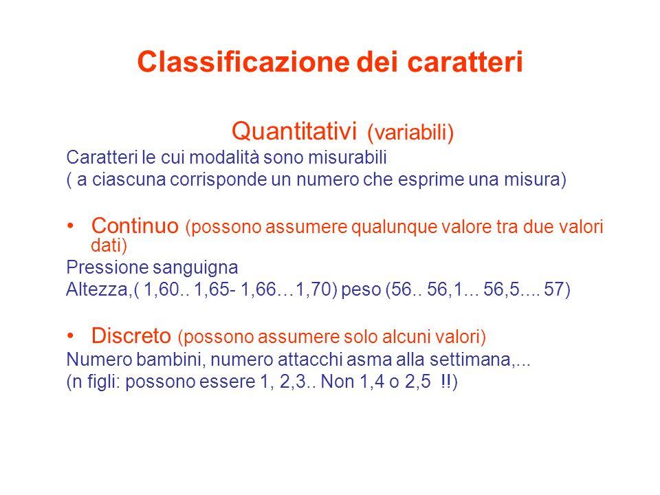 Classificazione dei caratteri Qualitativi (mutabili) Caratteri le cui modalità non sono il risultato di misurazioni in senso fisico Ordinale (categorie ordinate) Stadio del cancro al seno; migliore- uguale- peggiore; non sono daccordo- neutro- sono daccordo.