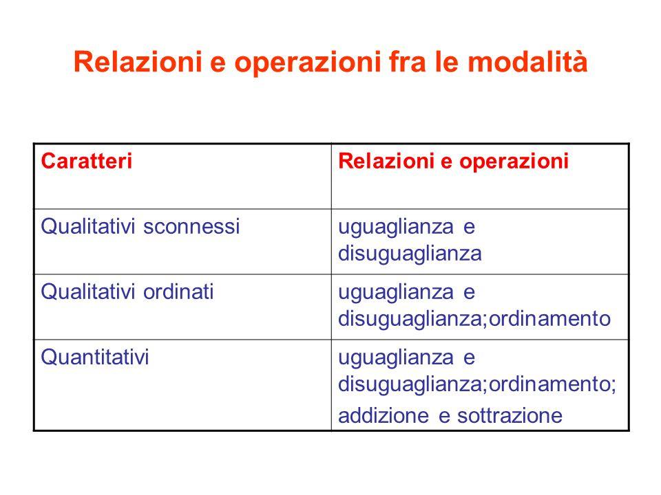 Relazioni e operazioni fra le modalità CaratteriRelazioni e operazioni Qualitativi sconnessiuguaglianza e disuguaglianza Qualitativi ordinatiuguaglianza e disuguaglianza;ordinamento Quantitativiuguaglianza e disuguaglianza;ordinamento; addizione e sottrazione