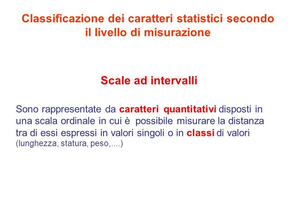 Le classificazioni di caratteri e scale Terminologia italianaTerminologia anglosassone Carattere qualitativo sconnesso Scala nominale Carattere qualitativo ordinatoScala ordinale Carattere quantitativoScala di intervalli
