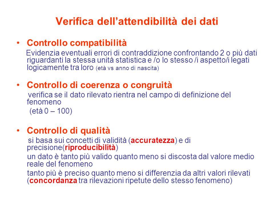 Verifica dellattendibilità dei dati Controllo compatibilità Evidenzia eventuali errori di contraddizione confrontando 2 o più dati riguardanti la stessa unità statistica e /o lo stesso /i aspetto/i legati logicamente tra loro (età vs anno di nascita) Controllo di coerenza o congruità verifica se il dato rilevato rientra nel campo di definizione del fenomeno (età 0 – 100) Controllo di qualità si basa sui concetti di validità (accuratezza) e di precisione(riproducibilità) un dato è tanto più valido quanto meno si discosta dal valore medio reale del fenomeno tanto più è preciso quanto meno si differenzia da altri valori rilevati (concordanza tra rilevazioni ripetute dello stesso fenomeno)