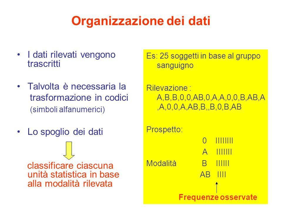 Organizzazione dei dati I dati rilevati vengono trascritti Talvolta è necessaria la trasformazione in codici (simboli alfanumerici) Lo spoglio dei dati classificare ciascuna unità statistica in base alla modalità rilevata Es: 25 soggetti in base al gruppo sanguigno Rilevazione : A,B,B,0,0,AB,0,A,A,0,0,B,AB,A,A,0,0,A,AB,B,,B,0,B,AB Prospetto: 0 IIIIIIII A IIIIIII Modalità B IIIIII AB IIII Frequenze osservate