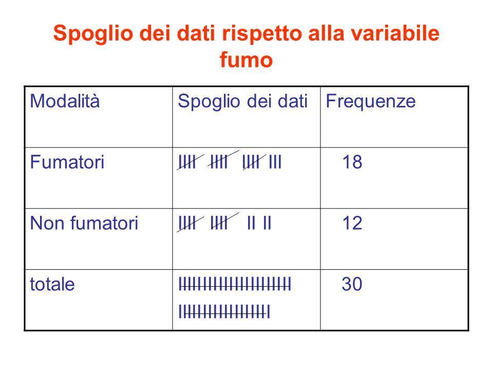 Spoglio dei dati rispetto alla variabile fumo ModalitàSpoglio dei datiFrequenze FumatoriIIII IIII IIII III 18 Non fumatoriIIII IIII II II 12 totaleIIIIIIIIIIIIIIIIIIIIII IIIIIIIIIIIIIIIIII 30