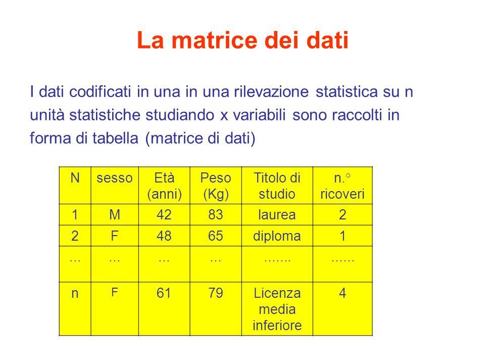 La matrice dei dati Ogni riga corrisponde ad una unità statistica NsessoEtà (anni) Peso (Kg) Titolo di studio n.° ricoveri 1M4283laurea2 2F4865diploma1................