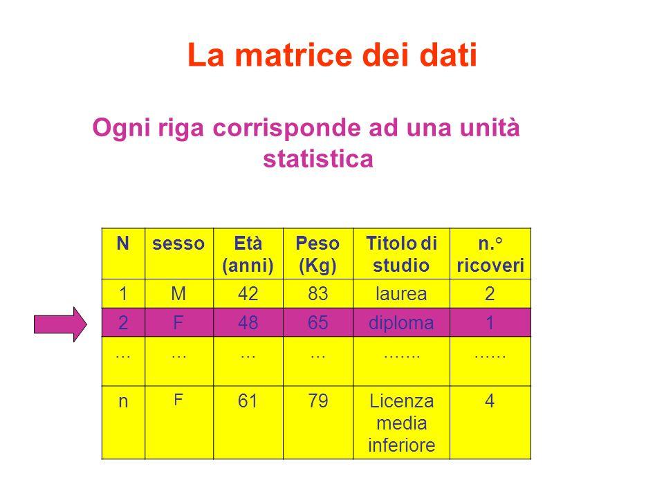 La matrice dei dati Ogni colonna rappresenta una variabile NsessoEtà (anni) Peso (Kg) Titolo di studio n.° ricoveri 1M4283laurea2 2F4865diploma1................