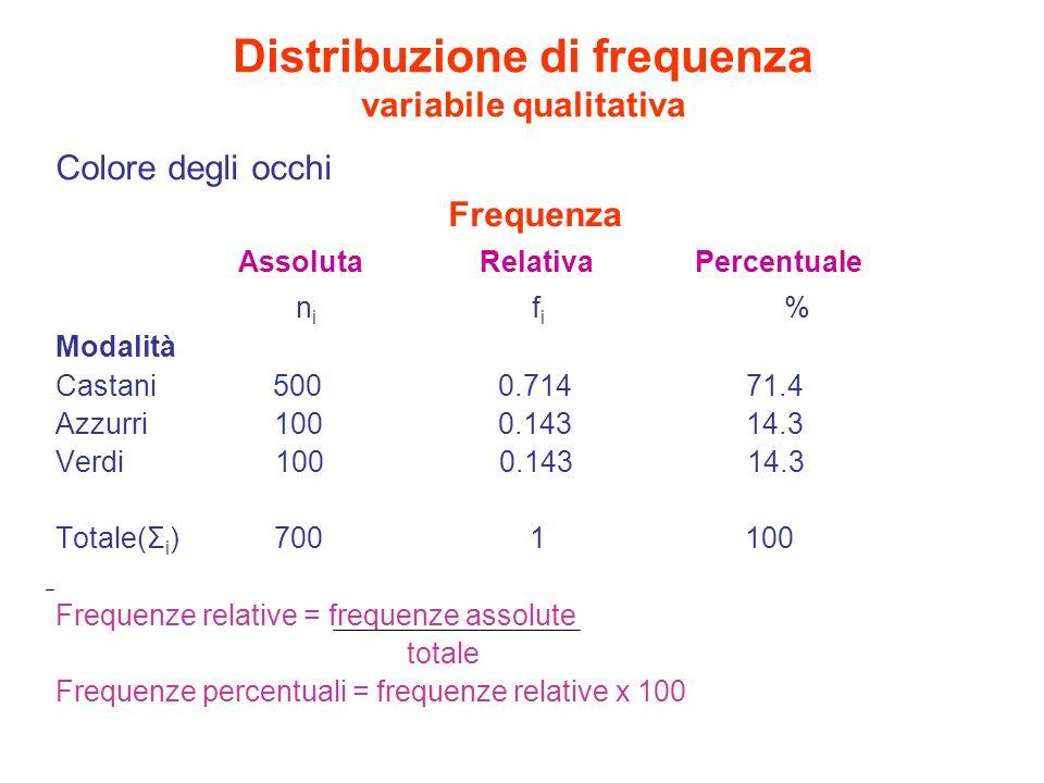 Uso di frequenze percentuali(1) In presenza di osservazioni di più caratteri contemporaneamente si possono calcolare più frequenze relative e percentuali Si possono dare interpretazioni errate se non si definisce accuratamente il denominatore Es: la frequenza % delle donne che fumano può essere calcolata in riferimento al totale delle donne, in relazione al totale dei fumatori, al totale dei soggetti esaminati La frequenza assoluta delle donne fumatrici (numeratore) è sempre la stessa.