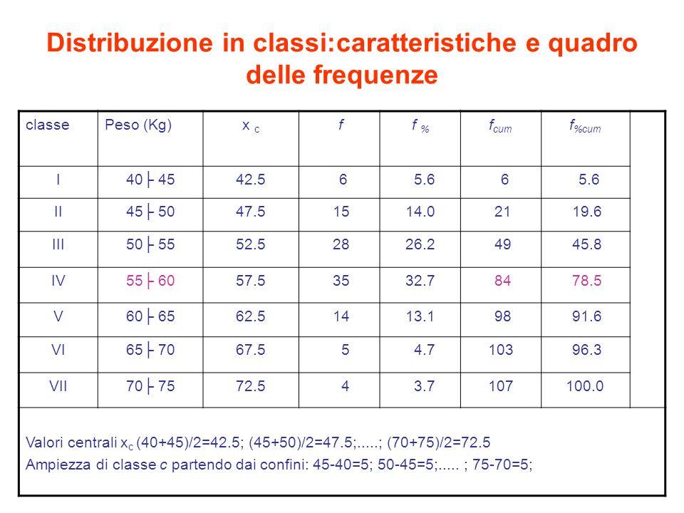 Più variabili rilevate per unità statistica Distribuzione di frequenza di 50 unità classificate secondo il sesso Sesso unità statistiche frequenze assolute n i Maschi IIIIIIIIII IIIIIIIIII III 23 Femmine IIIIIIIIII IIIIIIIIII IIIIIIII 27