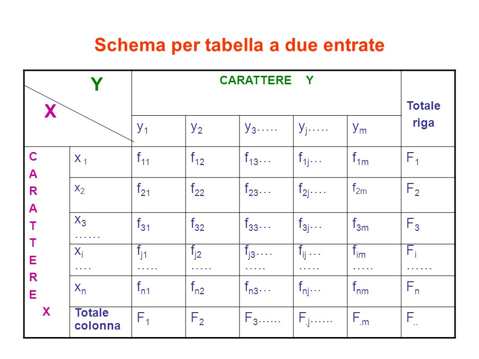 Schema per tabella a due entrate Y X CARATTERE Y Totale riga y1y1 y2y2 y 3 …..y j …..ymym C A R A T E R E X x 1 f 11 f 12 f 13 …f 1j …f 1m F1F1 x2x2 f 21 f 22 f 23 …f 2j ….