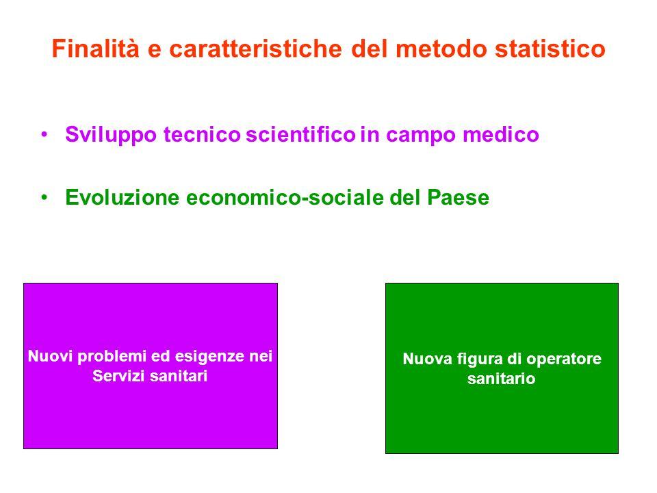 Finalità e caratteristiche del metodo statistico Sviluppo tecnico scientifico in campo medico Evoluzione economico-sociale del Paese Nuovi problemi ed esigenze nei Servizi sanitari Nuova figura di operatore sanitario