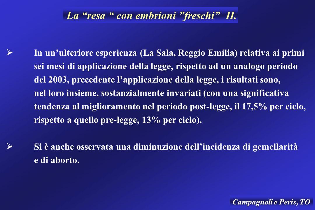 La resa con embrioni freschi II. In unulteriore esperienza (La Sala, Reggio Emilia) relativa ai primi sei mesi di applicazione della legge, rispetto a
