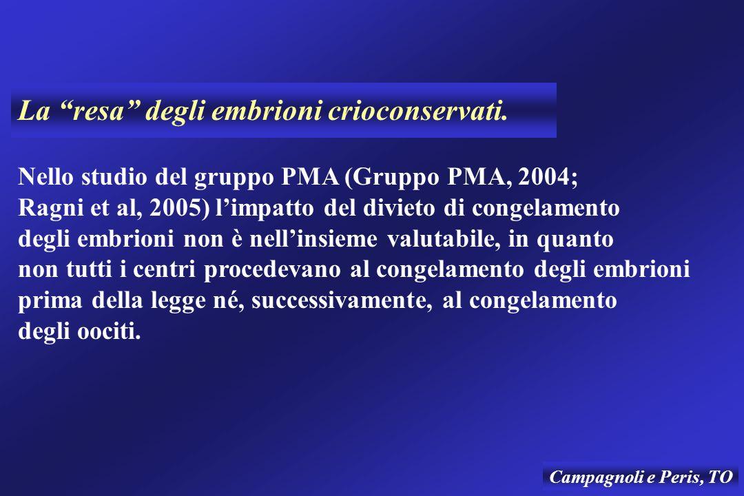 La resa degli embrioni crioconservati. Nello studio del gruppo PMA (Gruppo PMA, 2004; Ragni et al, 2005) limpatto del divieto di congelamento degli em