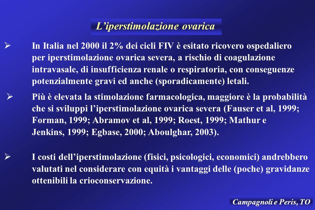 Liperstimolazione ovarica In Italia nel 2000 il 2% dei cicli FIV è esitato ricovero ospedaliero per iperstimolazione ovarica severa, a rischio di coagulazione intravasale, di insufficienza renale o respiratoria, con conseguenze potenzialmente gravi ed anche (sporadicamente) letali.