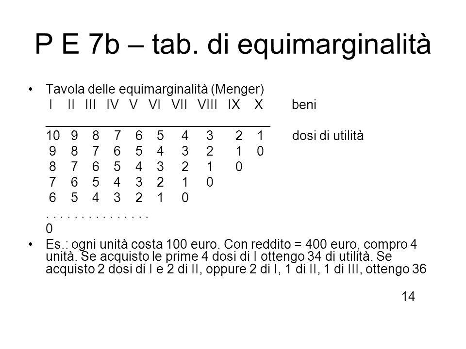 P E 7b – tab. di equimarginalità Tavola delle equimarginalità (Menger) I II III IV V VI VII VIII IX X beni _______________________________ 10 9 8 7 6